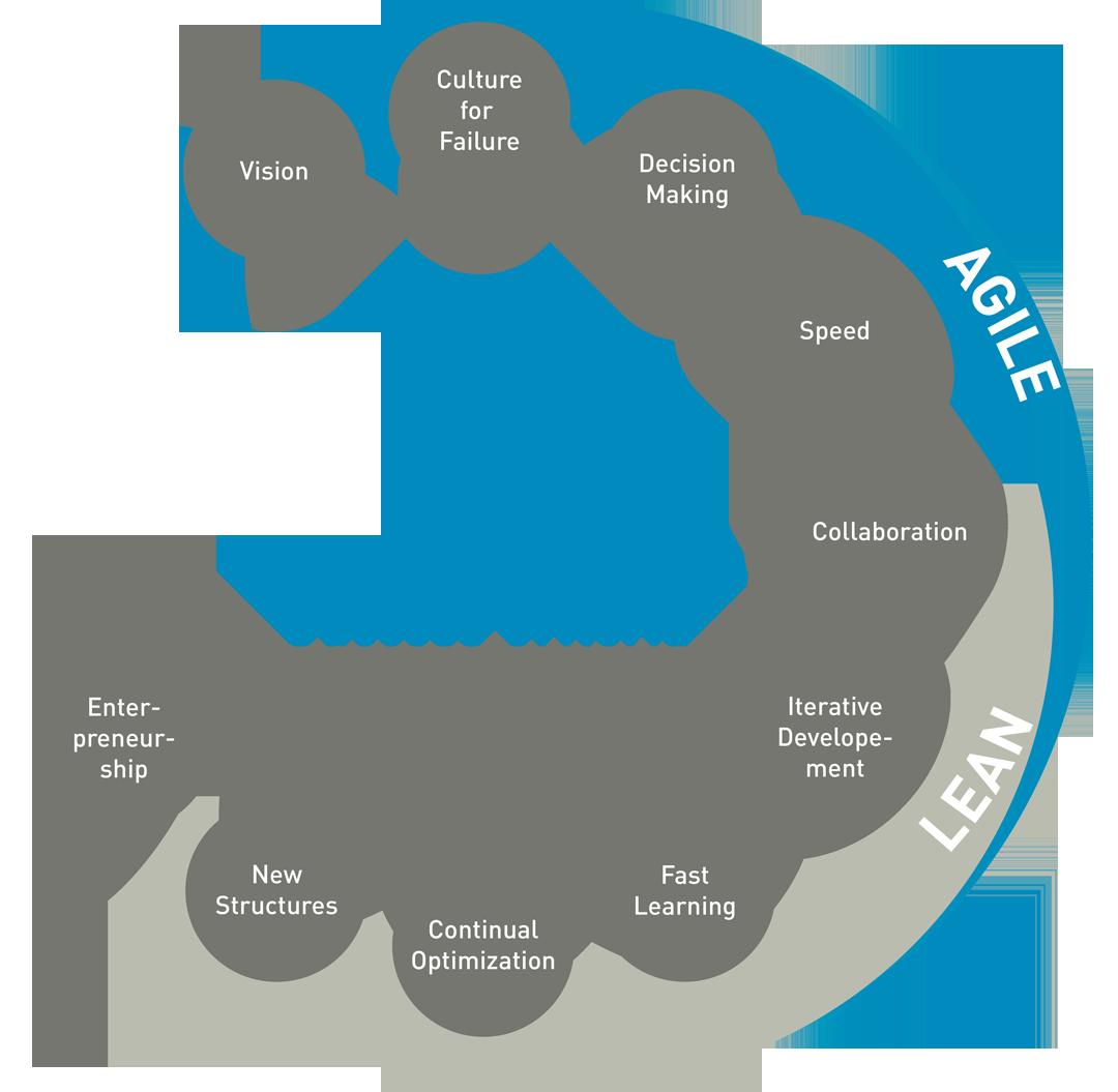 20141215_StrategyCorner_Sudendorf_Was Agenturemn von Start-ups haben