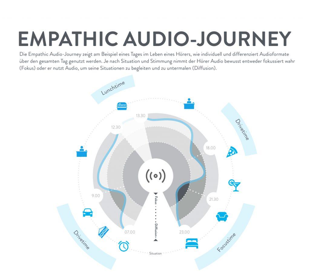 empathic-audio-journey