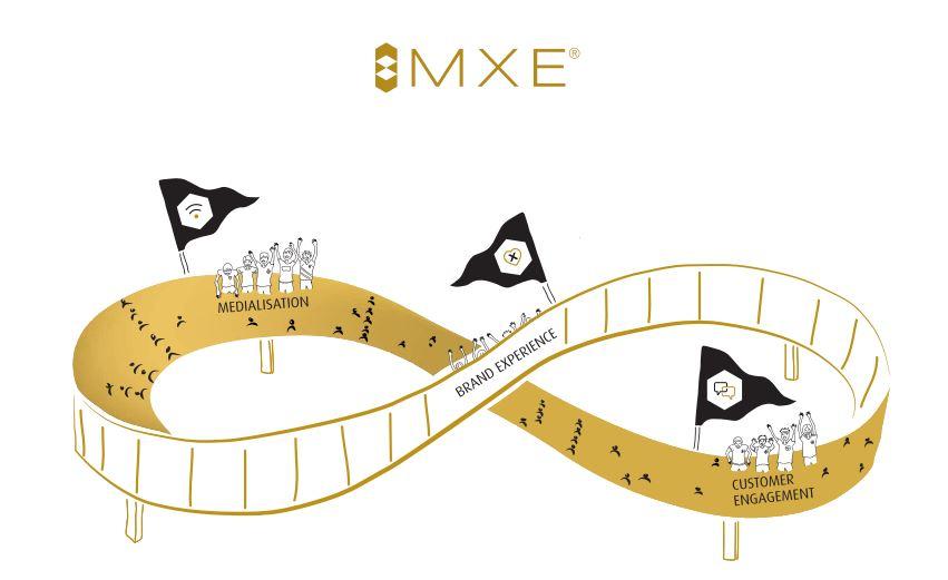 MXE: Nur auf Medialisierung zu setzen, nutzt nicht das volle Potential. Denn Medialisierung, Experience und Engagement bedingen und treiben einander. Der richtige Mix lässt sich mit Erfahrung und Wissen ermitteln und treffsicher aussteuern.